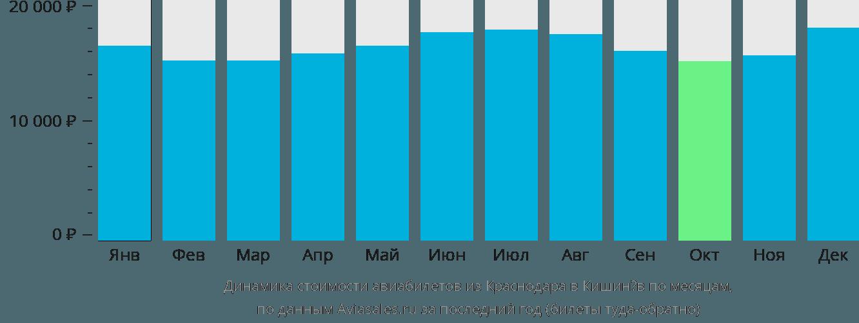 Динамика стоимости авиабилетов из Краснодара в Кишинёв по месяцам
