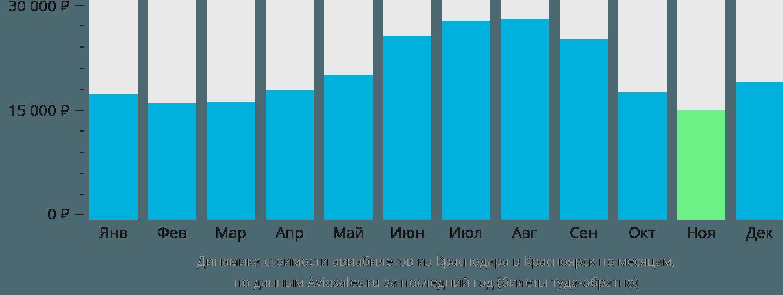 Динамика стоимости авиабилетов из Краснодара в Красноярск по месяцам