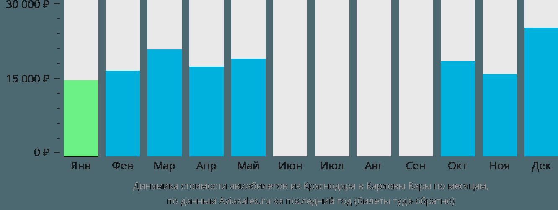 Динамика стоимости авиабилетов из Краснодара в Карловы Вары по месяцам