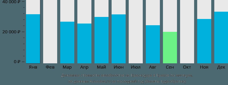 Динамика стоимости авиабилетов из Краснодара в Краков по месяцам