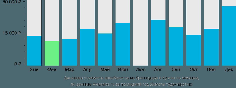 Динамика стоимости авиабилетов из Краснодара в Курган по месяцам