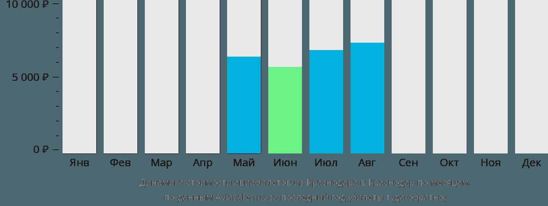Динамика стоимости авиабилетов из Краснодара в Краснодар по месяцам