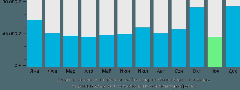 Динамика стоимости авиабилетов из Краснодара в Южную Корею по месяцам