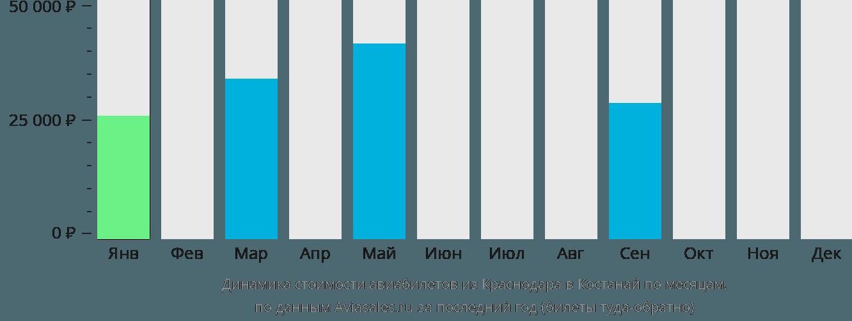 Динамика стоимости авиабилетов из Краснодара в Костанай по месяцам