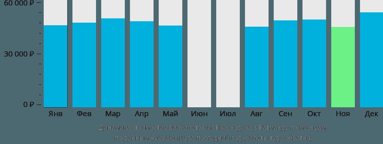 Динамика стоимости авиабилетов из Краснодара в Катманду по месяцам