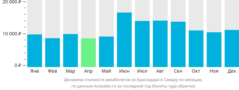 Динамика стоимости авиабилетов из Краснодара в Самару по месяцам