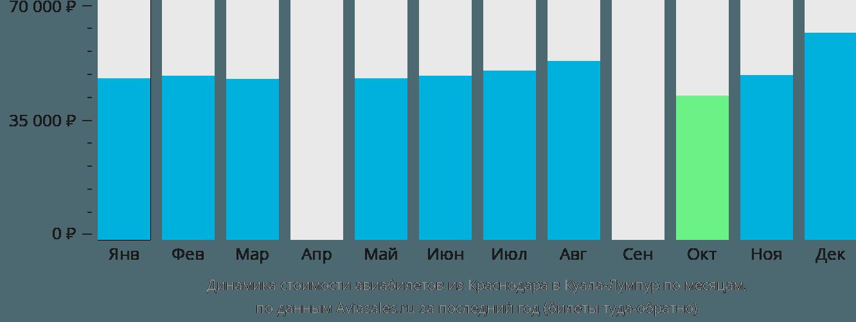 Динамика стоимости авиабилетов из Краснодара в Куала-Лумпур по месяцам