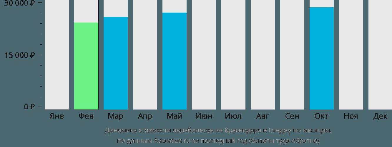 Динамика стоимости авиабилетов из Краснодара в Гянджу по месяцам