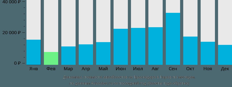 Динамика стоимости авиабилетов из Краснодара в Киров по месяцам