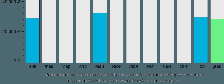 Динамика стоимости авиабилетов из Краснодара в Комсомольск-на-Амуре по месяцам
