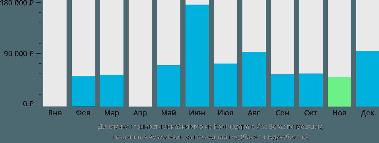 Динамика стоимости авиабилетов из Краснодара в Лас-Вегас по месяцам