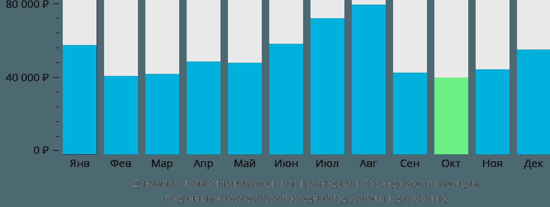 Динамика стоимости авиабилетов из Краснодара в Лос-Анджелес по месяцам