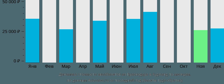 Динамика стоимости авиабилетов из Краснодара в Худжанд по месяцам