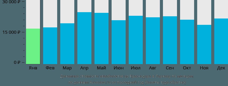 Динамика стоимости авиабилетов из Краснодара в Ларнаку по месяцам