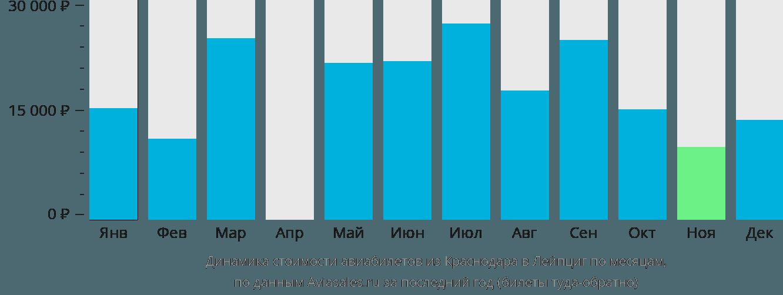 Динамика стоимости авиабилетов из Краснодара в Лейпциг по месяцам