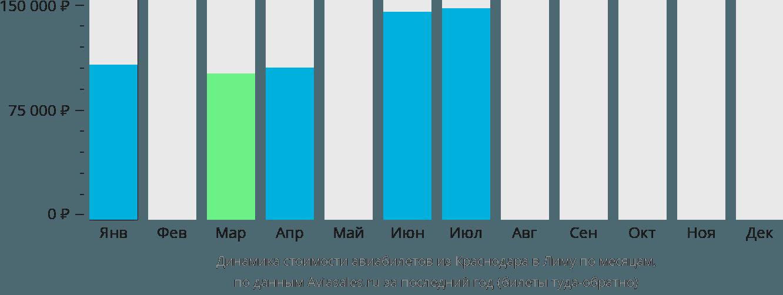 Динамика стоимости авиабилетов из Краснодара в Лиму по месяцам
