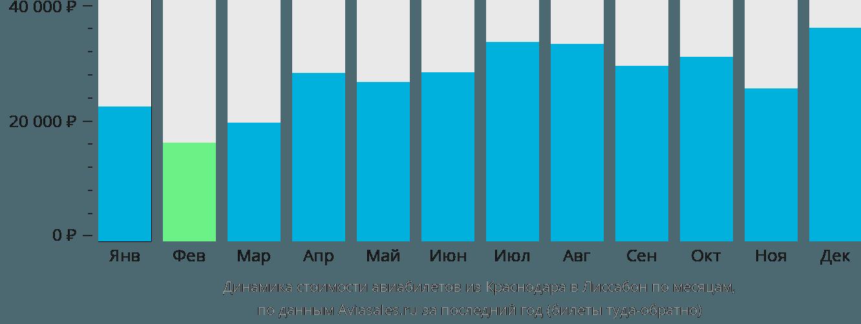 Динамика стоимости авиабилетов из Краснодара в Лиссабон по месяцам