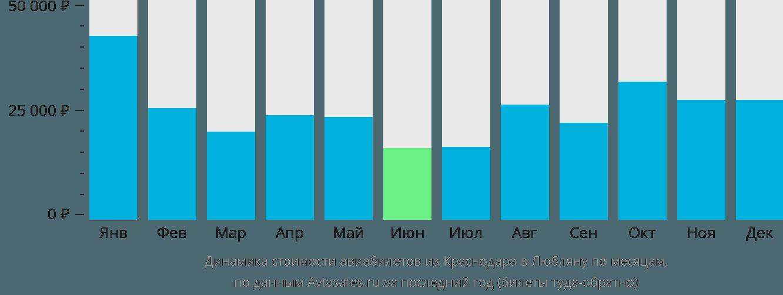 Динамика стоимости авиабилетов из Краснодара в Любляну по месяцам