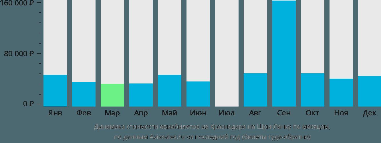 Динамика стоимости авиабилетов из Краснодара на Шри-Ланку по месяцам