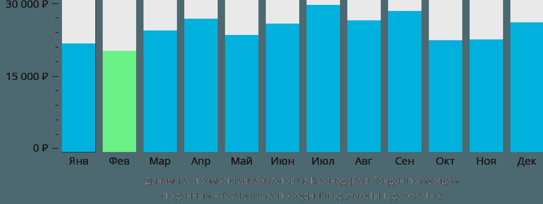 Динамика стоимости авиабилетов из Краснодара в Лондон по месяцам