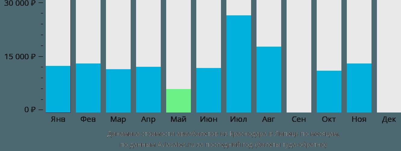 Динамика стоимости авиабилетов из Краснодара в Липецк по месяцам