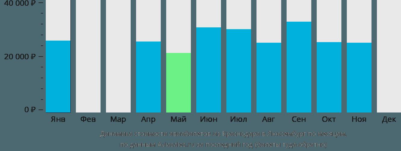 Динамика стоимости авиабилетов из Краснодара в Люксембург по месяцам