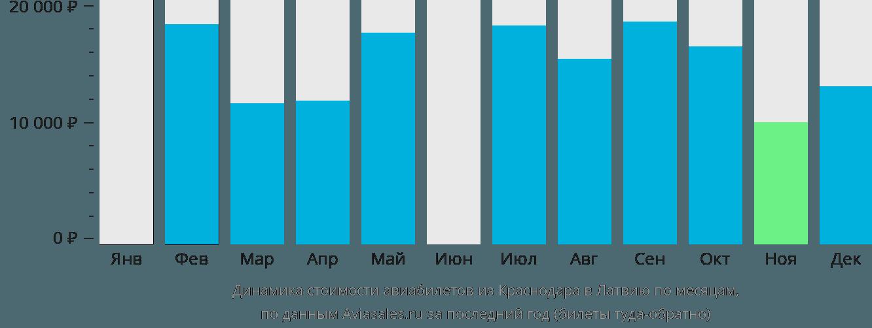 Динамика стоимости авиабилетов из Краснодара в Латвию по месяцам
