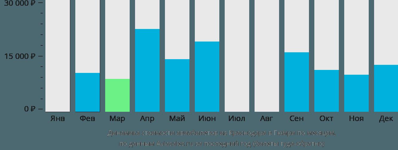 Динамика стоимости авиабилетов из Краснодара в Гюмри по месяцам