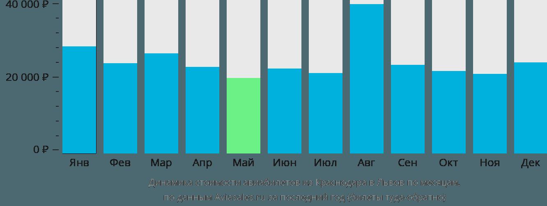 Динамика стоимости авиабилетов из Краснодара в Львов по месяцам