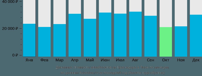 Динамика стоимости авиабилетов из Краснодара в Лион по месяцам
