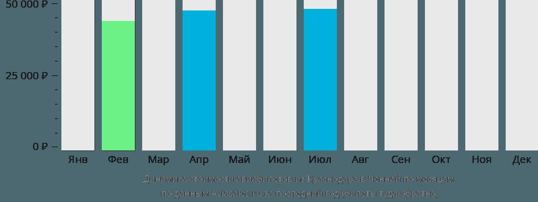 Динамика стоимости авиабилетов из Краснодара в Ченнай по месяцам