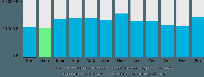 Динамика стоимости авиабилетов из Краснодара в Мадрид по месяцам