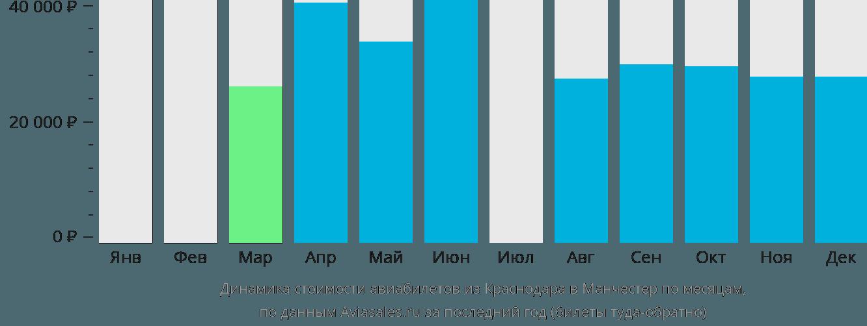 Динамика стоимости авиабилетов из Краснодара в Манчестер по месяцам