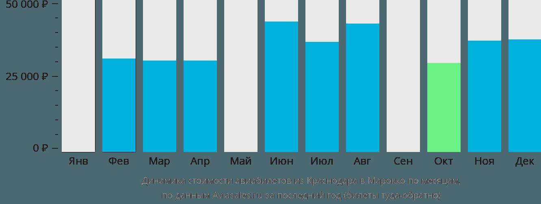 Динамика стоимости авиабилетов из Краснодара в Марокко по месяцам