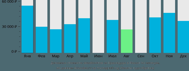 Динамика стоимости авиабилетов из Краснодара в Маскат по месяцам
