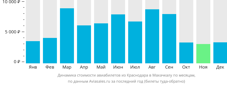 Динамика стоимости авиабилетов из Краснодара в Махачкалу по месяцам