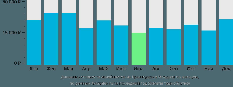Динамика стоимости авиабилетов из Краснодара в Молдову по месяцам