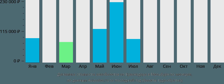 Динамика стоимости авиабилетов из Краснодара в Мельбурн по месяцам