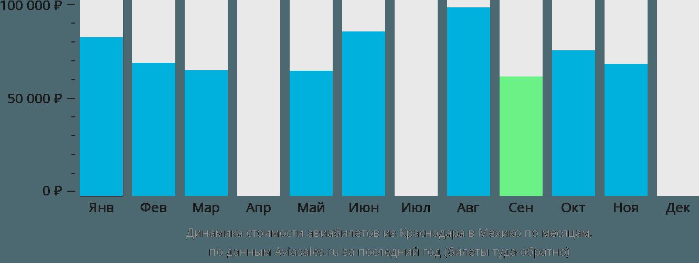 Динамика стоимости авиабилетов из Краснодара в Мехико по месяцам