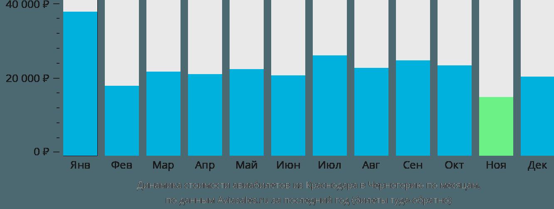 Динамика стоимости авиабилетов из Краснодара в Черногорию по месяцам