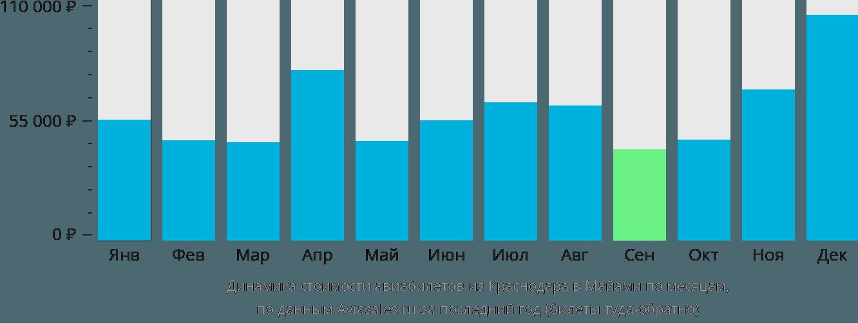 Динамика стоимости авиабилетов из Краснодара в Майами по месяцам