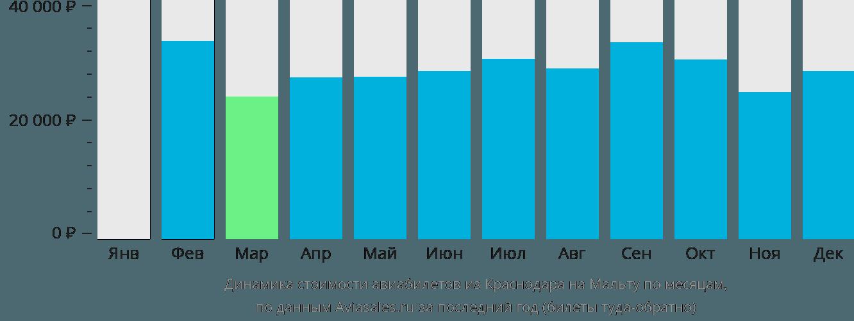 Динамика стоимости авиабилетов из Краснодара на Мальту по месяцам