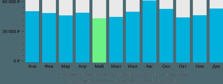 Динамика стоимости авиабилетов из Краснодара в Мале по месяцам