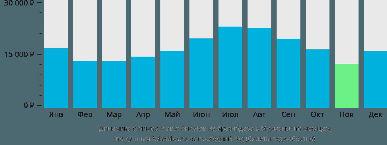 Динамика стоимости авиабилетов из Краснодара в Мурманск по месяцам