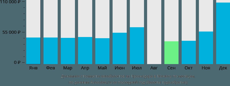 Динамика стоимости авиабилетов из Краснодара в Манилу по месяцам