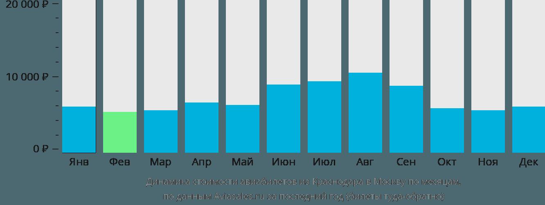 Динамика стоимости авиабилетов из Краснодара в Москву по месяцам
