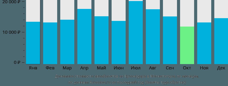 Динамика стоимости авиабилетов из Краснодара в Магнитогорск по месяцам