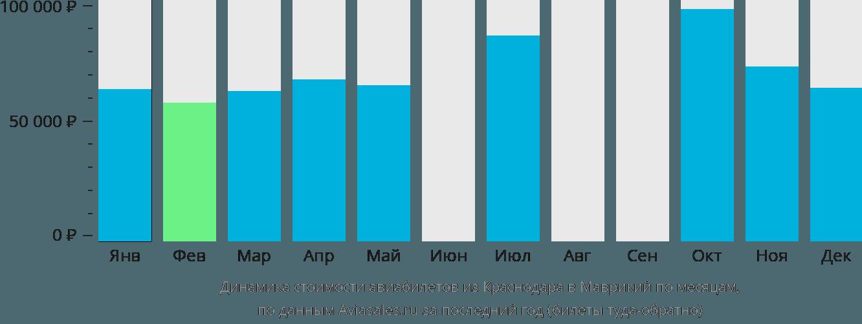 Динамика стоимости авиабилетов из Краснодара в Маврикий по месяцам