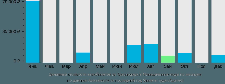 Динамика стоимости авиабилетов из Краснодара в Минеральные воды по месяцам