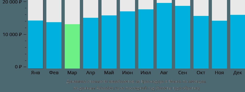 Динамика стоимости авиабилетов из Краснодара в Минск по месяцам